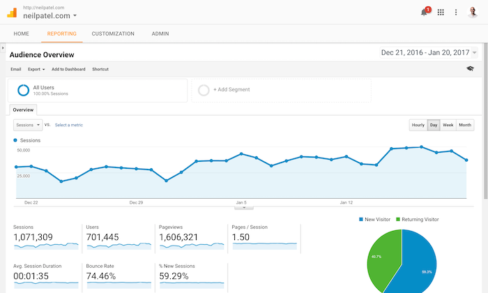 How to Use Google Analytics to Turn Your Website into a Strong Conversion Machine
