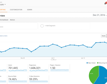 The Ins and Outs of Google Analytics And Its Great Benifits